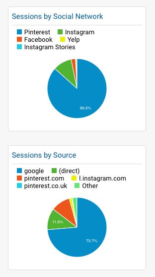 My Google analytics showing social media account traffic